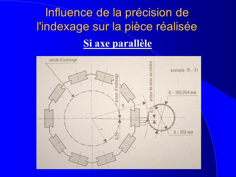 Influence de la précision de l indexage sur la pièce réalisée Si axe parallèle