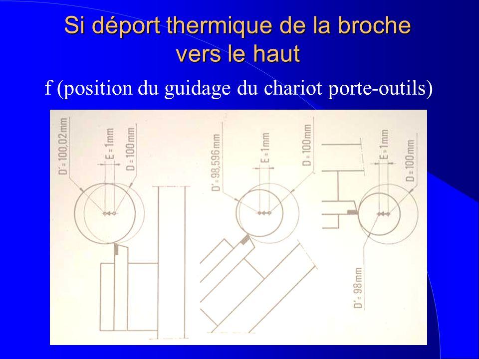 Si déport thermique de la broche vers le haut f (position du guidage du chariot porte-outils)