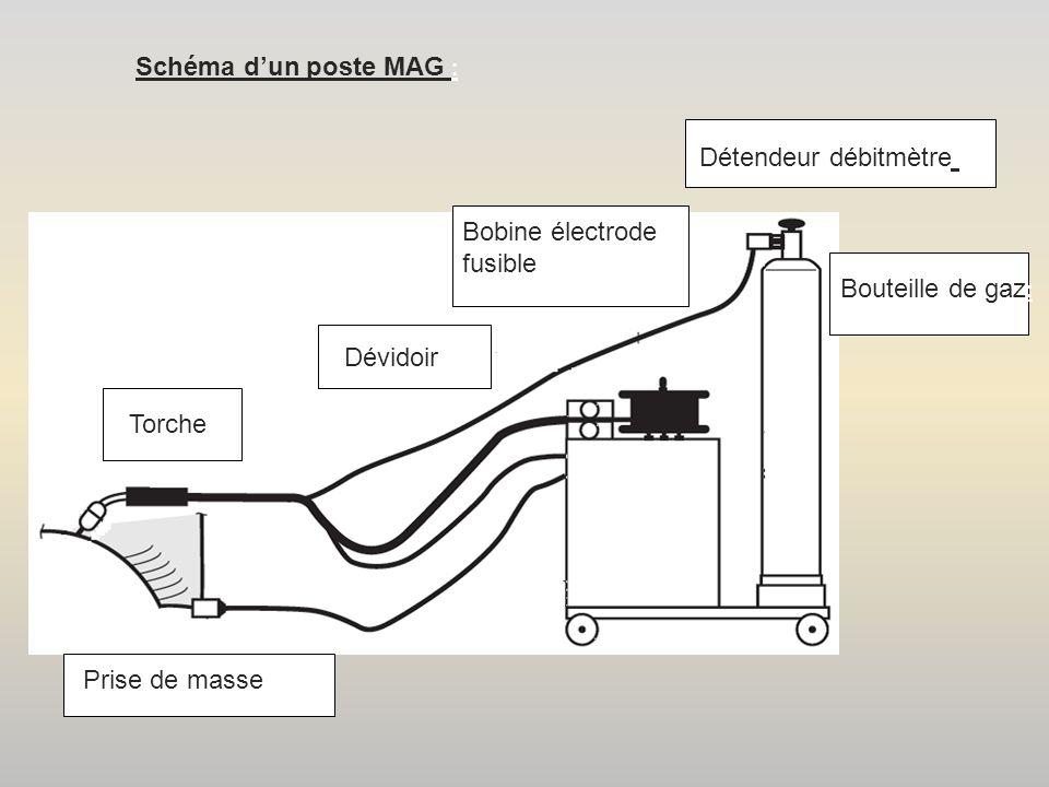 Energie nécessaire au soudage : Energie fournie par le réseau : Générateur Le générateur de soudage : Le générateur de soudage transforme l'énergie électrique fournie par le réseau : Le détendeur débitmètre Indique le débit du gaz en : Indique la quantité de gaz restant dans la bouteille en : Forte tension Faible intensité Courant alternatif Faible tension Forte intensité Courant continu Litres / Minute Bars