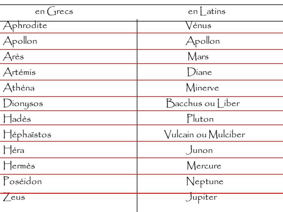 en Grecs en Latins en Grecs en Latins Aphrodite Vénus Apollon Apollon Arès Mars Artémis Diane Athéna Minerve Dionysos Bacchus ou Liber Hadès Pluton Héphaïstos Vulcain ou Mulciber Héra Junon Hermès Mercure Poséidon Neptune Zeus Jupiter
