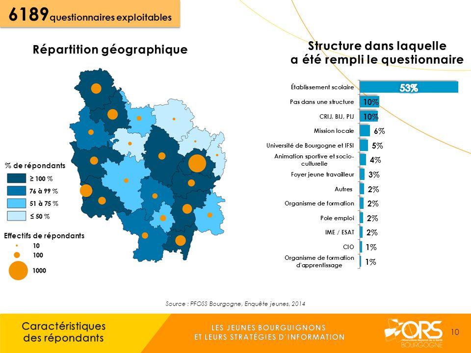 Source : PFOSS Bourgogne, Enquête jeunes, 2014 % de répondants Effectifs de répondants 6189 questionnaires exploitables 10