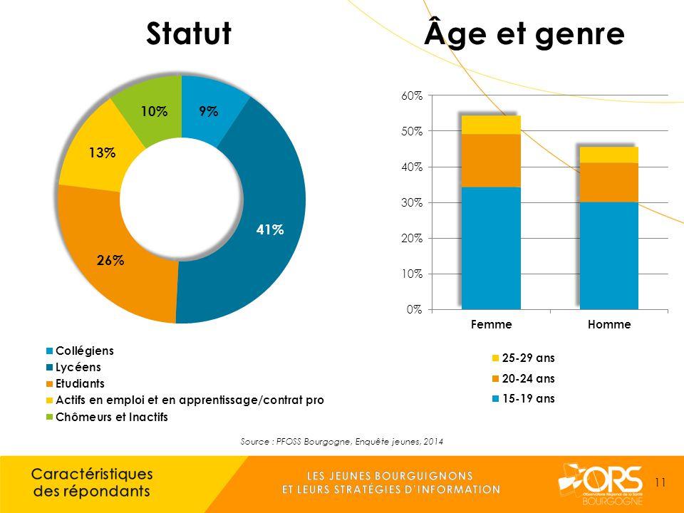 Source : PFOSS Bourgogne, Enquête jeunes, 2014 11