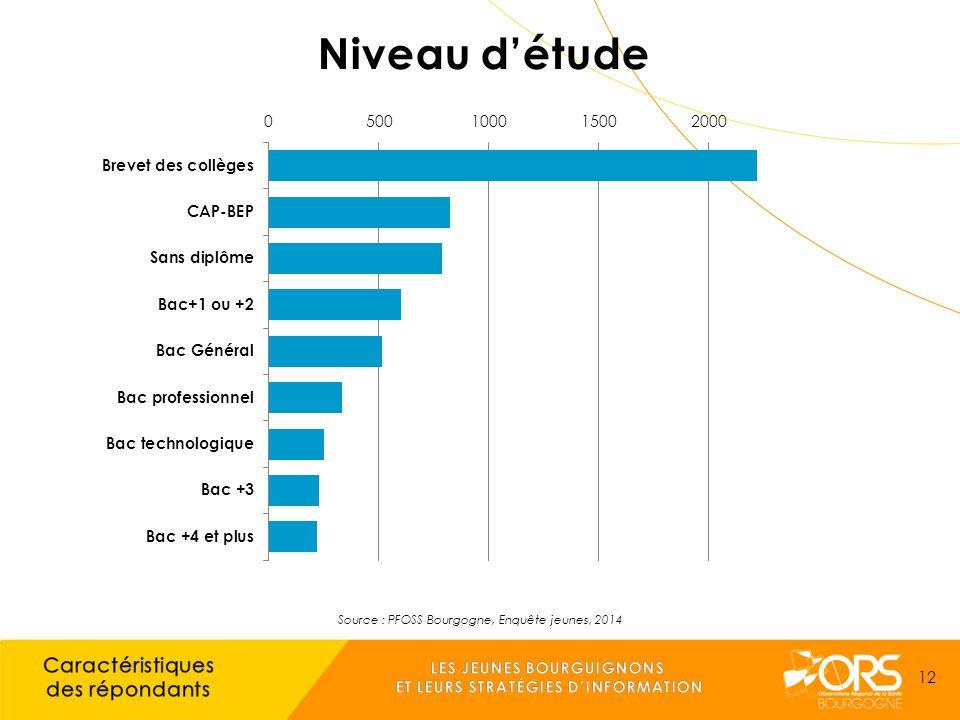 Source : PFOSS Bourgogne, Enquête jeunes, 2014 12