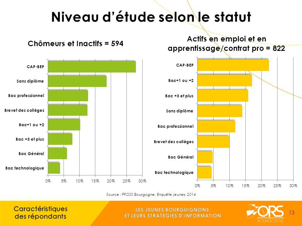 Source : PFOSS Bourgogne, Enquête jeunes, 2014 13