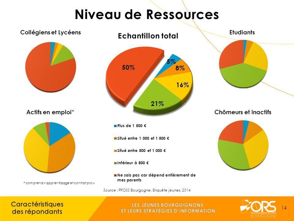 * comprend « apprentissage et contrat pro » Source : PFOSS Bourgogne, Enquête jeunes, 2014 14