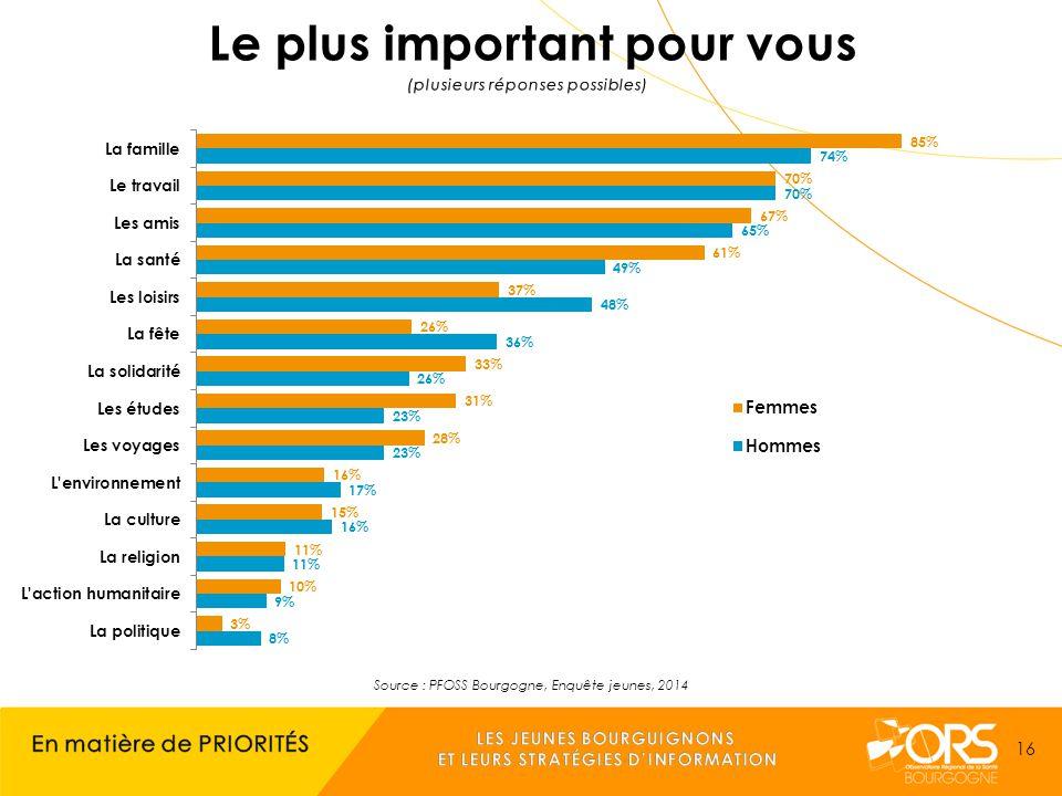 Source : PFOSS Bourgogne, Enquête jeunes, 2014 16