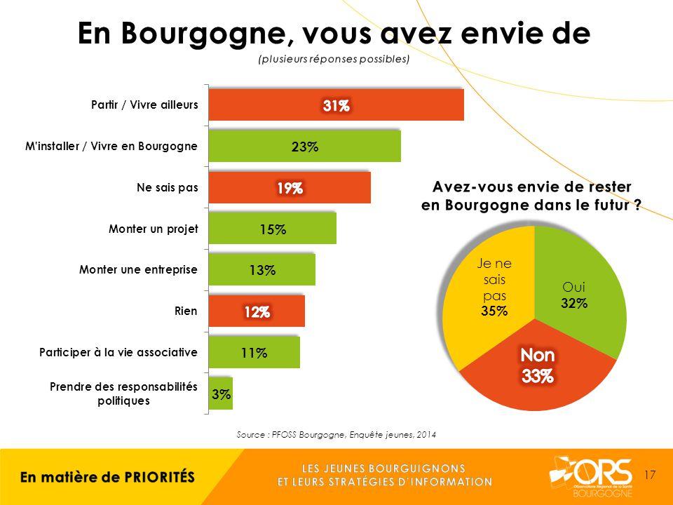 Source : PFOSS Bourgogne, Enquête jeunes, 2014 17