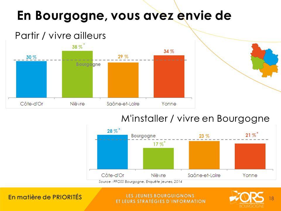 Source : PFOSS Bourgogne, Enquête jeunes, 2014 18