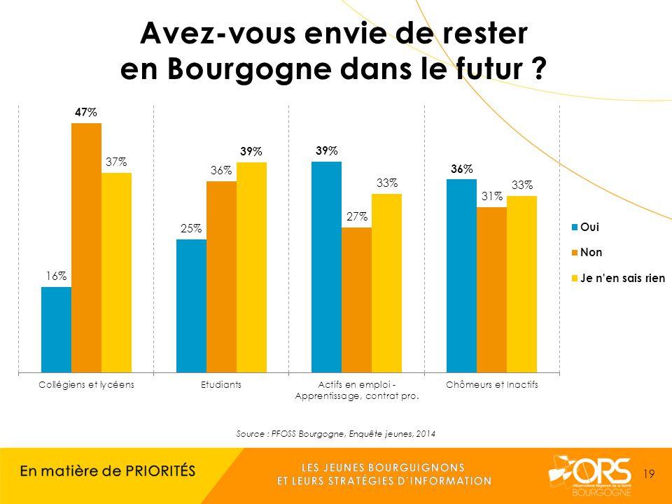 Source : PFOSS Bourgogne, Enquête jeunes, 2014 19