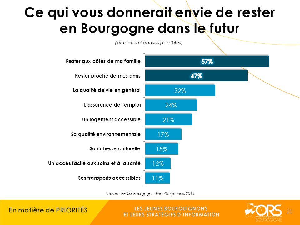 Source : PFOSS Bourgogne, Enquête jeunes, 2014 20