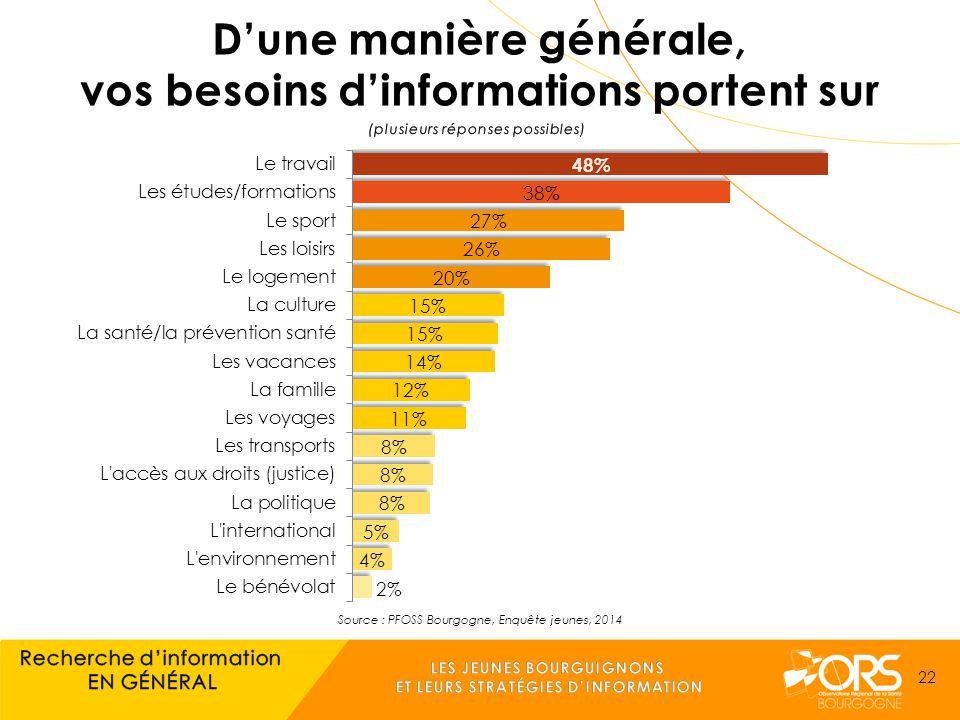 Source : PFOSS Bourgogne, Enquête jeunes, 2014 22