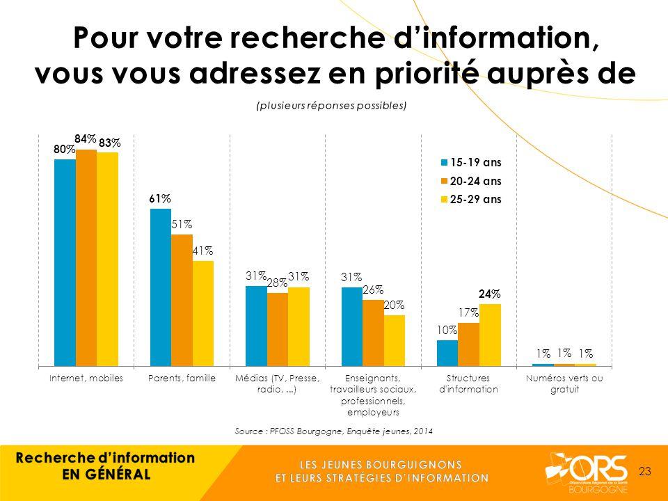 Source : PFOSS Bourgogne, Enquête jeunes, 2014 23