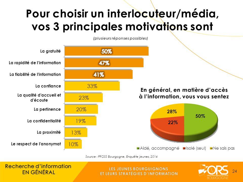 Source : PFOSS Bourgogne, Enquête jeunes, 2014 24