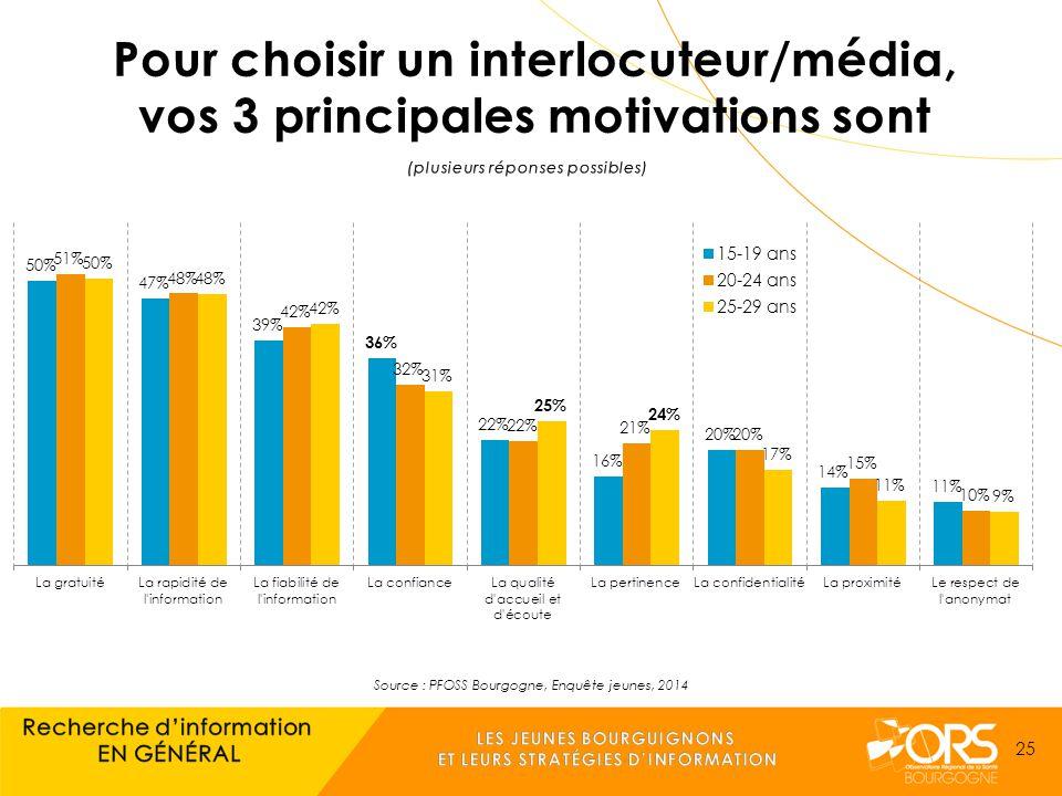 Source : PFOSS Bourgogne, Enquête jeunes, 2014 25