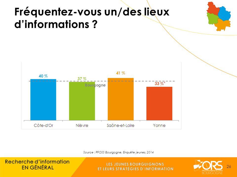 Source : PFOSS Bourgogne, Enquête jeunes, 2014 26