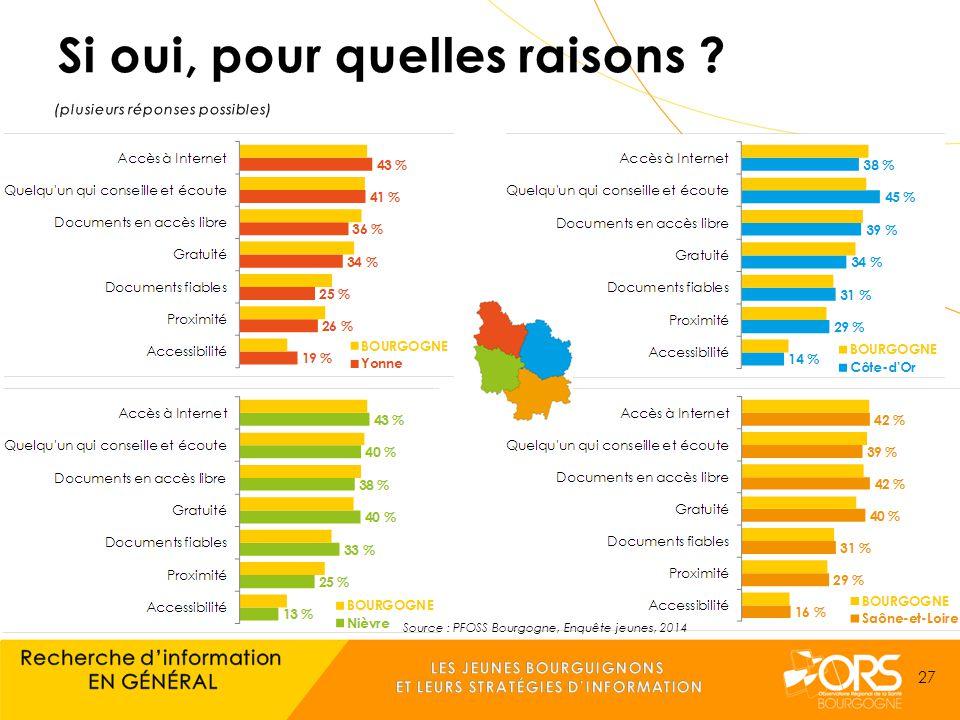 Source : PFOSS Bourgogne, Enquête jeunes, 2014 27