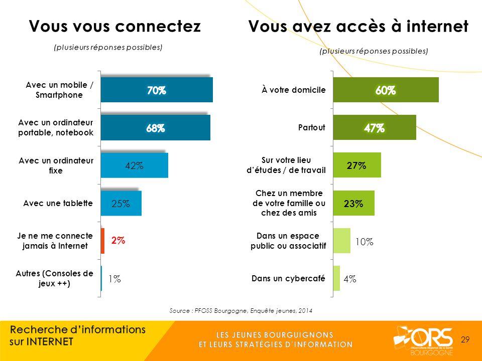 Source : PFOSS Bourgogne, Enquête jeunes, 2014 29