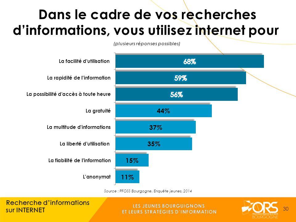 Source : PFOSS Bourgogne, Enquête jeunes, 2014 30