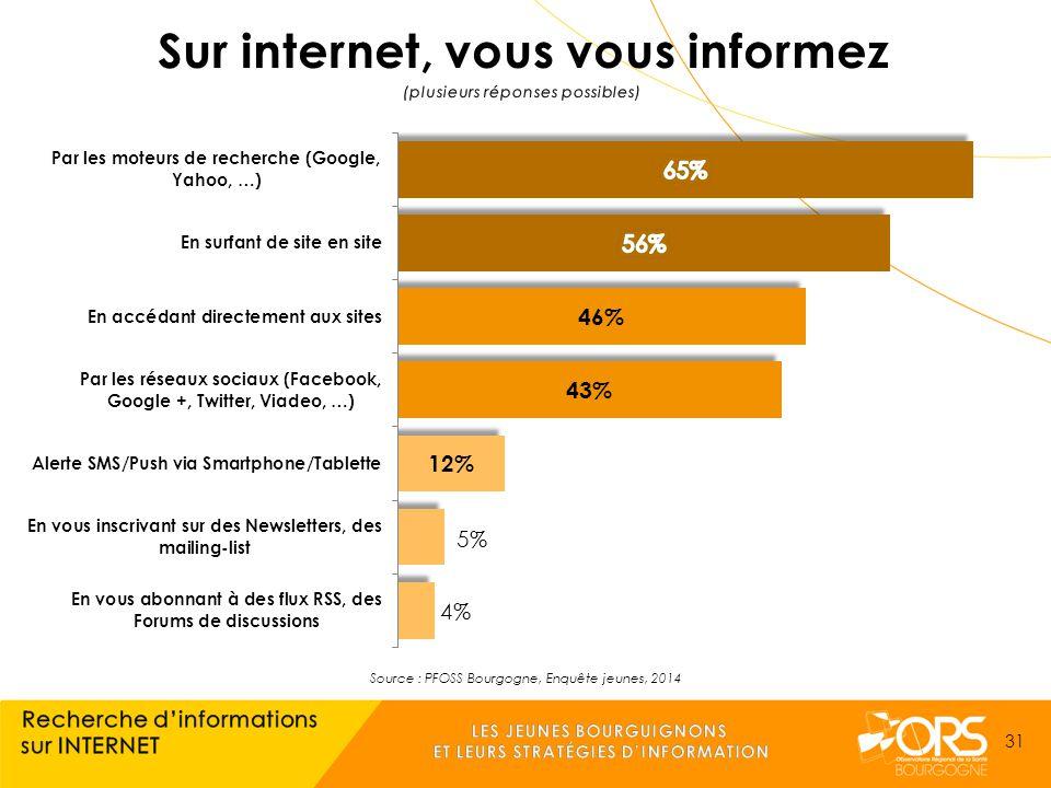 Source : PFOSS Bourgogne, Enquête jeunes, 2014 31