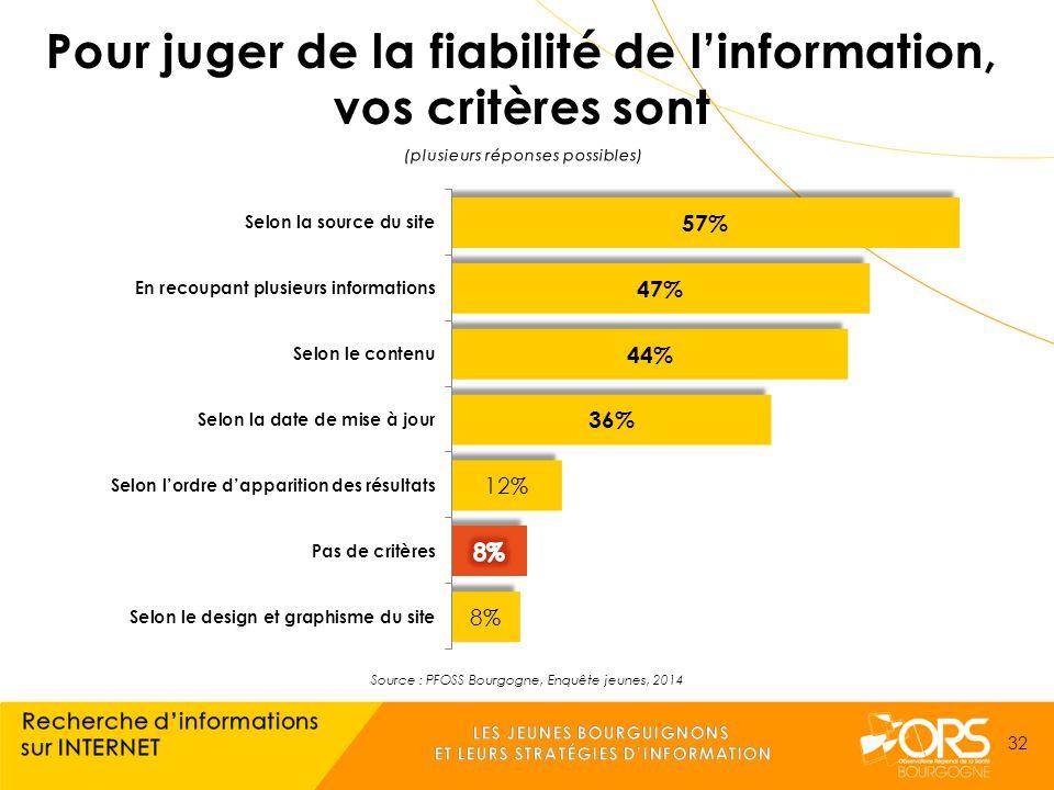 Source : PFOSS Bourgogne, Enquête jeunes, 2014 32