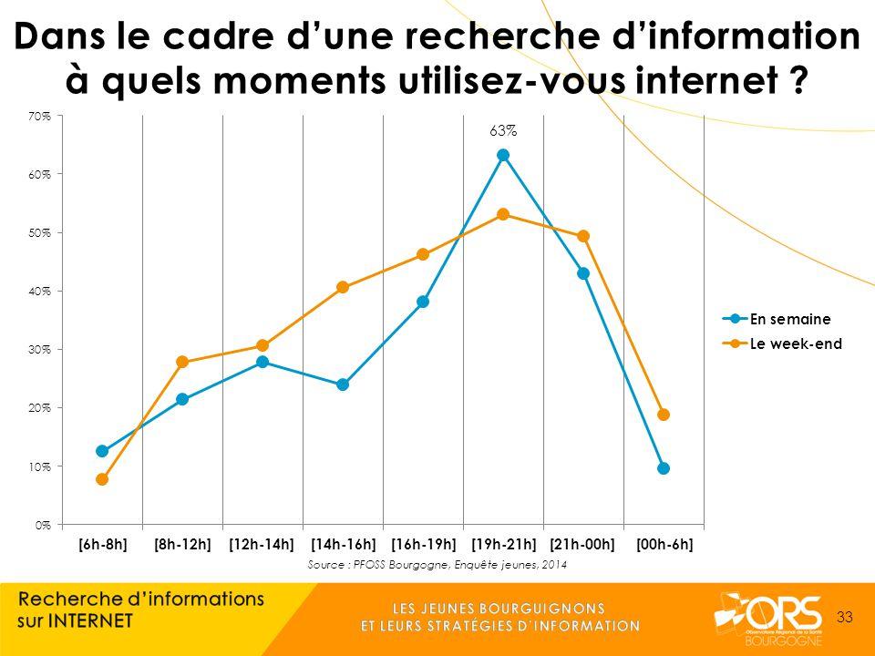 Source : PFOSS Bourgogne, Enquête jeunes, 2014 33