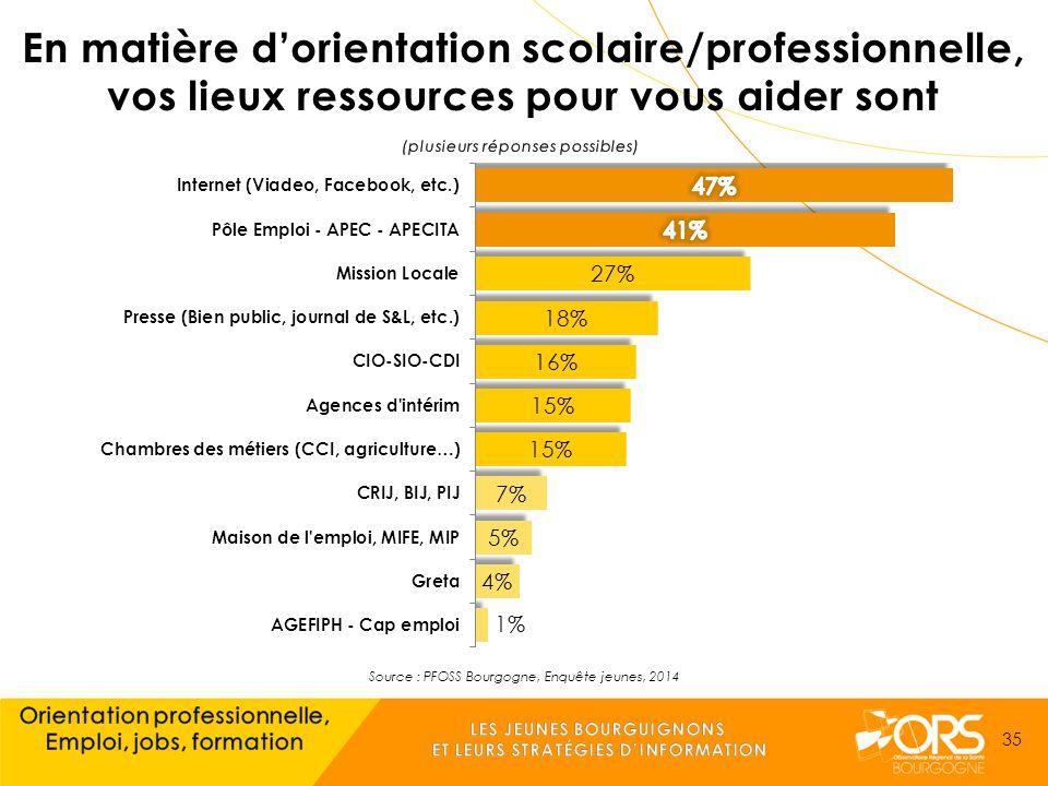 Source : PFOSS Bourgogne, Enquête jeunes, 2014 35