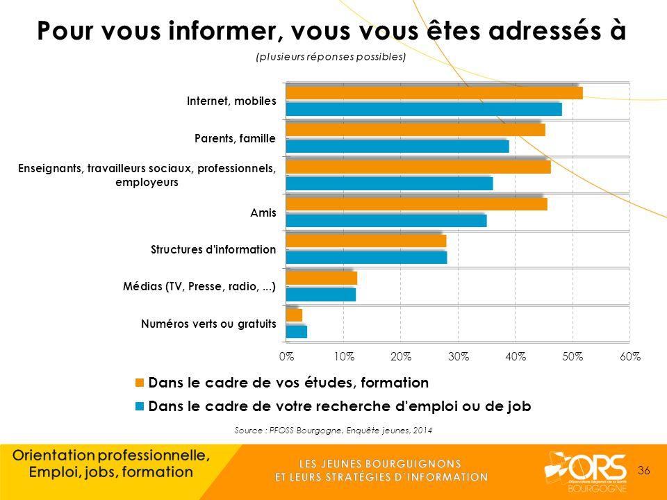 Source : PFOSS Bourgogne, Enquête jeunes, 2014 36