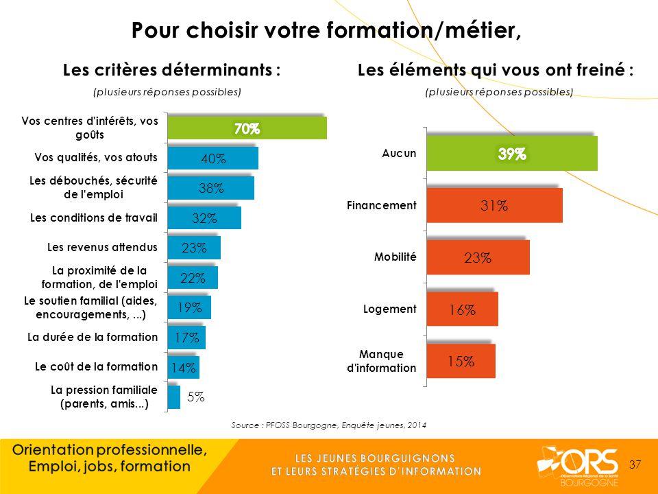 Source : PFOSS Bourgogne, Enquête jeunes, 2014 37