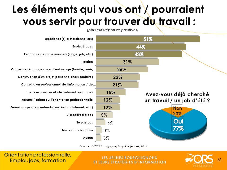Source : PFOSS Bourgogne, Enquête jeunes, 2014 38