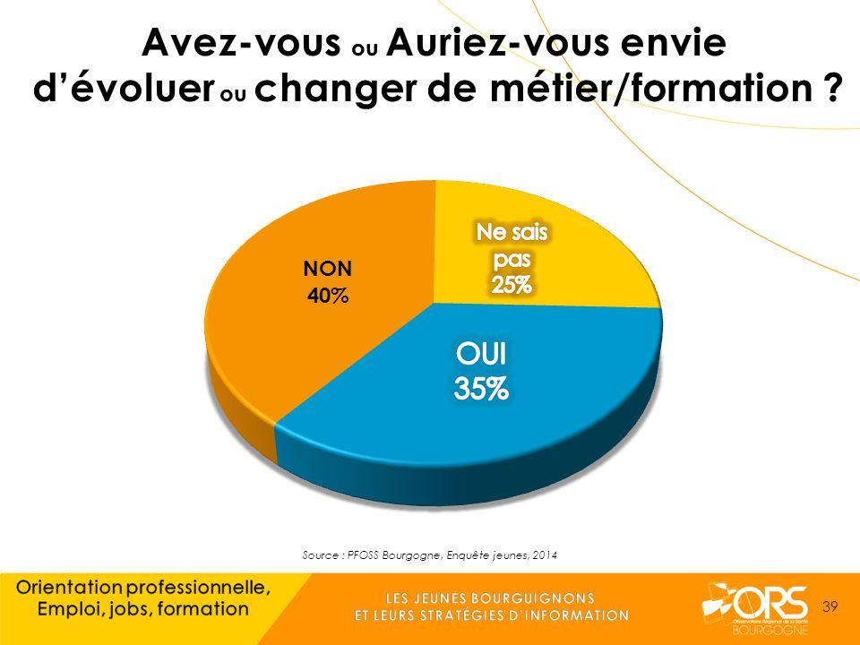 Source : PFOSS Bourgogne, Enquête jeunes, 2014 39
