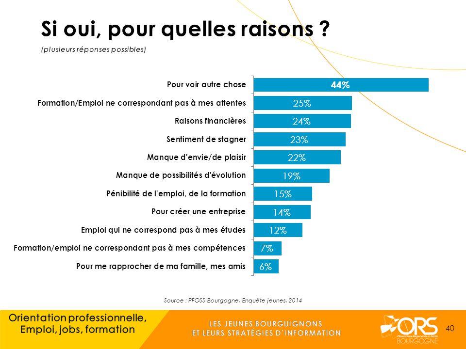 Source : PFOSS Bourgogne, Enquête jeunes, 2014 40