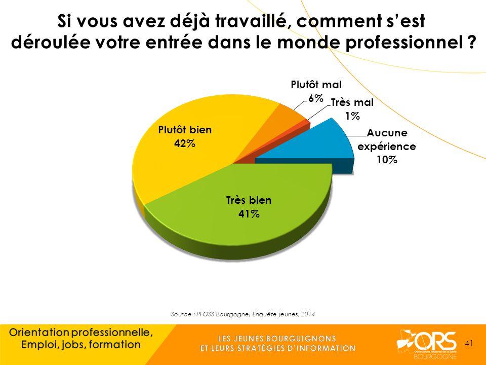 Source : PFOSS Bourgogne, Enquête jeunes, 2014 41