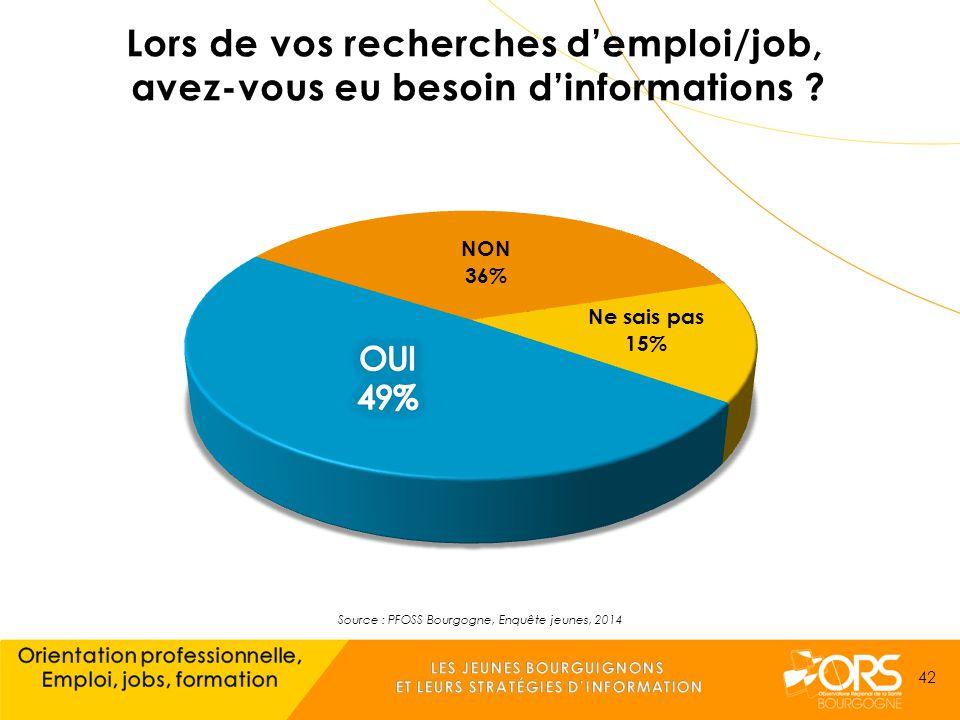 Source : PFOSS Bourgogne, Enquête jeunes, 2014 42