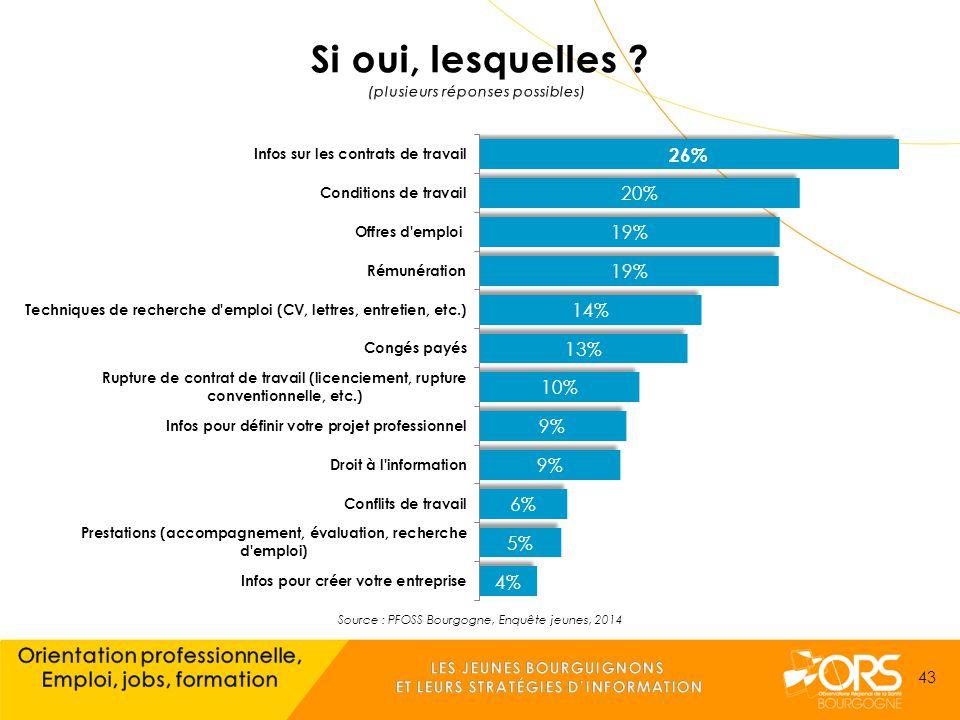 Source : PFOSS Bourgogne, Enquête jeunes, 2014 43