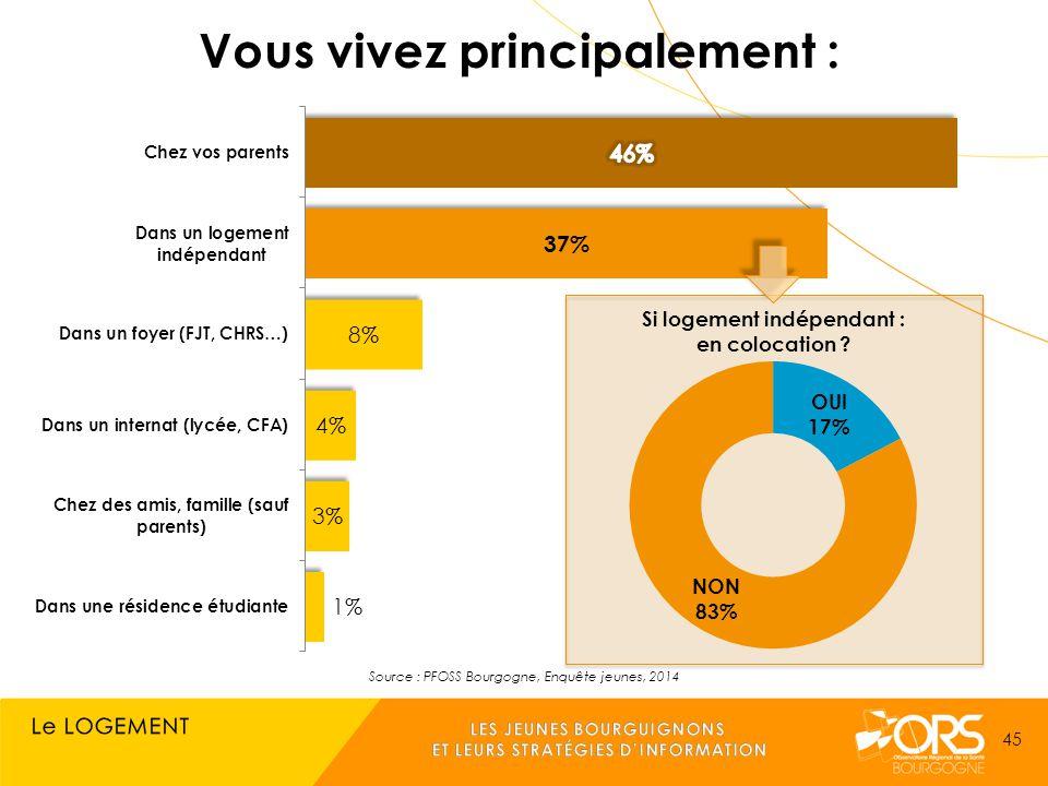 Source : PFOSS Bourgogne, Enquête jeunes, 2014 45