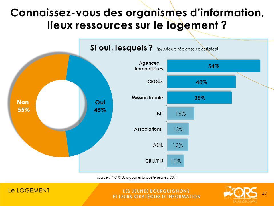 Source : PFOSS Bourgogne, Enquête jeunes, 2014 47