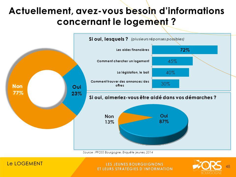 Source : PFOSS Bourgogne, Enquête jeunes, 2014 48