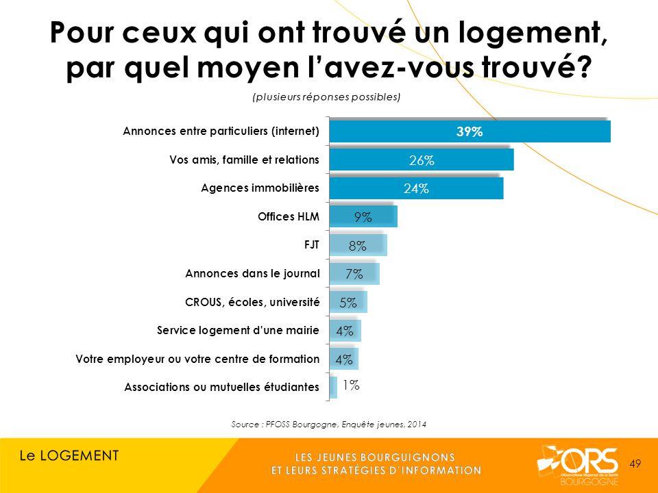 Source : PFOSS Bourgogne, Enquête jeunes, 2014 49