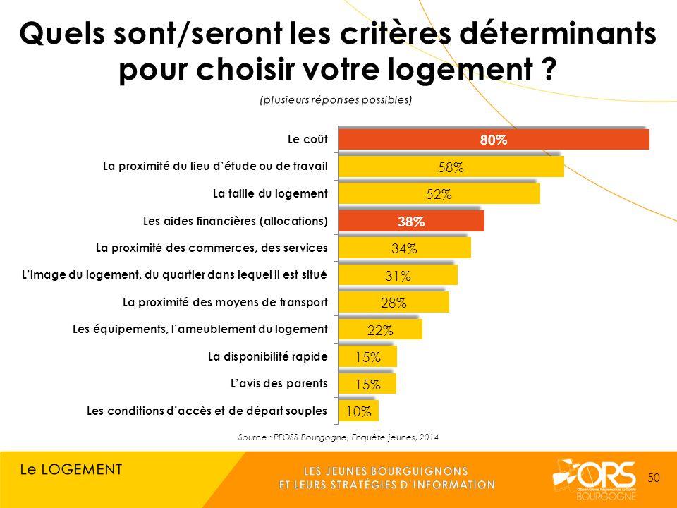 Source : PFOSS Bourgogne, Enquête jeunes, 2014 50