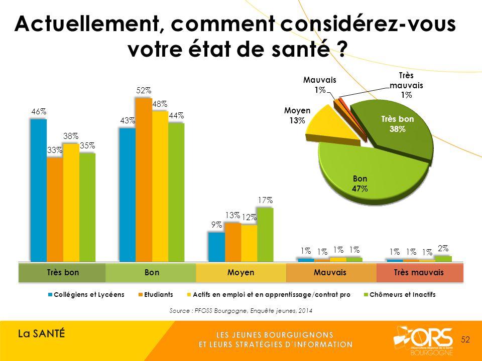 Source : PFOSS Bourgogne, Enquête jeunes, 2014 52