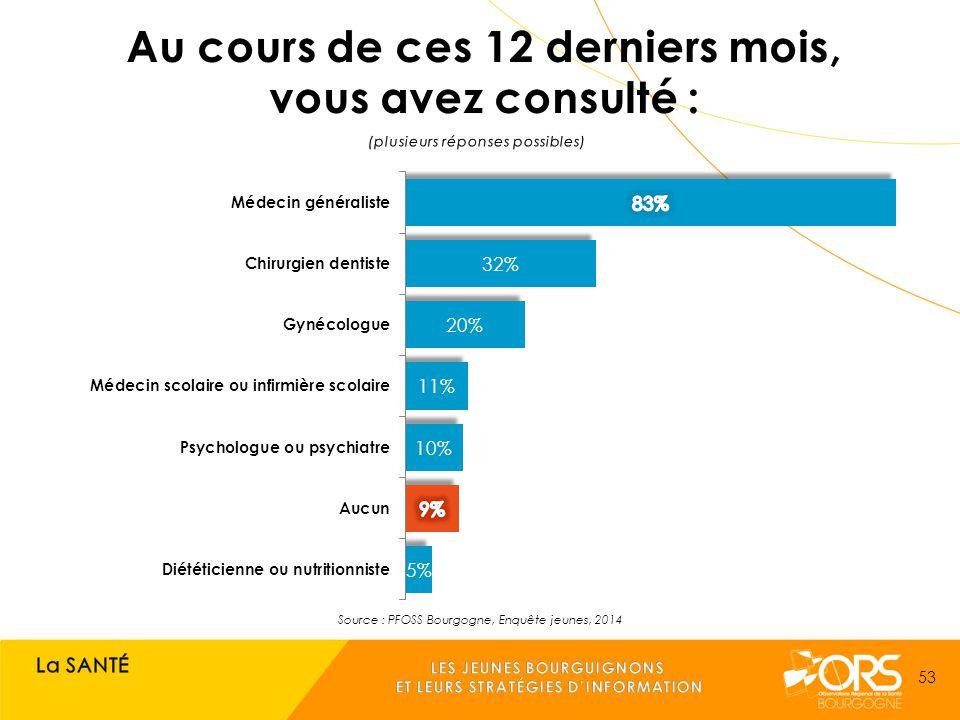 Source : PFOSS Bourgogne, Enquête jeunes, 2014 53