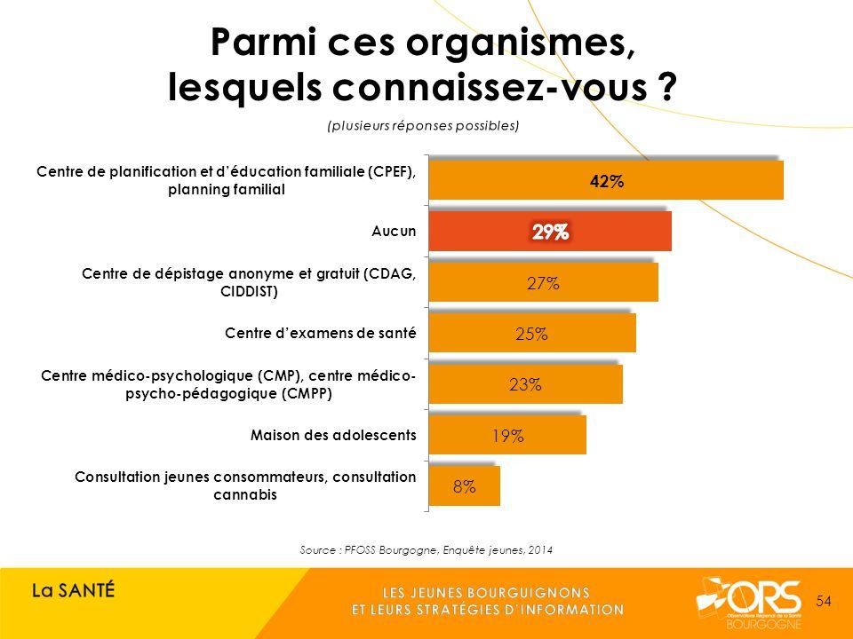 Source : PFOSS Bourgogne, Enquête jeunes, 2014 54