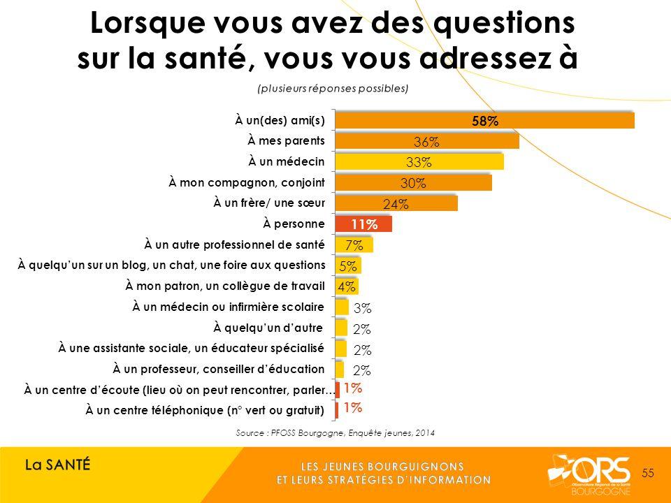Source : PFOSS Bourgogne, Enquête jeunes, 2014 55