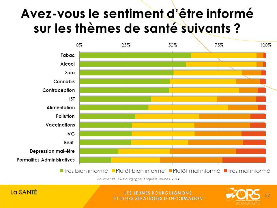 Source : PFOSS Bourgogne, Enquête jeunes, 2014 57