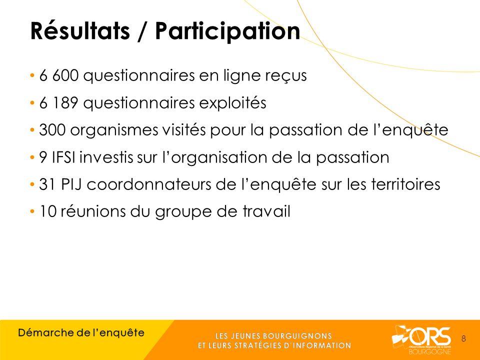 Résultats / Participation 6 600 questionnaires en ligne reçus 6 189 questionnaires exploités 300 organismes visités pour la passation de l'enquête 9 IFSI investis sur l'organisation de la passation 31 PIJ coordonnateurs de l'enquête sur les territoires 10 réunions du groupe de travail 8