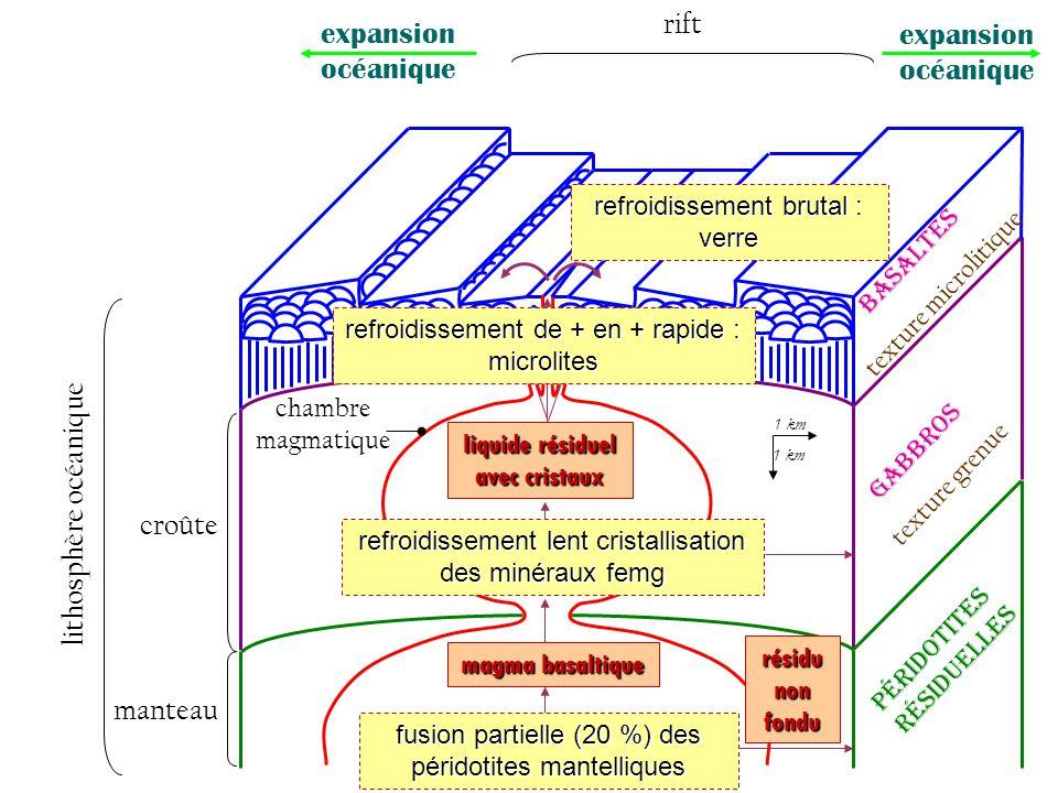 1 km manteau fusion partielle (20 %) des péridotites mantelliques résidu non fondu P é r i d o t i t e s r é s i d u e l l e s magma basaltique refroi