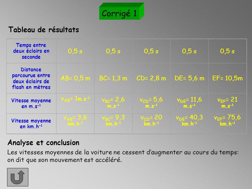 Pour passer d'une vitesse en m.s -1 à une vitesse en km.h -1, il suffit de : - de convertir la distance en kilomètres en divisant par 1000 - ensuite on multiplie le résultat obtenu par 3600 puisque 1h = 3600 s Exemple:v = 2 m.s -1 Je convertis la distance parcourue en kilomètres: d = 2m/1000= 0,002 km = 2.10 -3 km Je multiplie par 3600 et j'obtiens: v= 2.10 -3 km  3,6.10 3 = 7,2 km.h -1 AIDE 2 Retour ex n°1Retour ex n°2Retour ex n°3