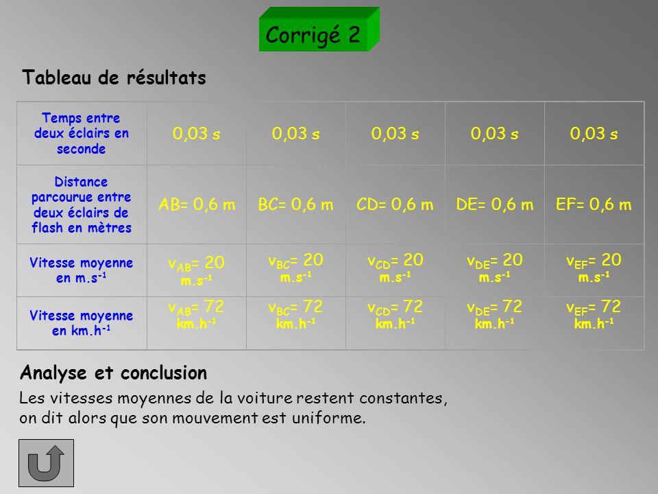 Corrigé 1 Temps entre deux éclairs en seconde 0,5 s Distance parcourue entre deux éclairs de flash en mètres AB= 0,5 mBC= 1,3 mCD= 2,8 mDE= 5,6 mEF= 10,5m Vitesse moyenne en m.s -1 v AB = 1 m.s -1 v BC = 2,6 m.s -1 v CD = 5,6 m.s -1 v DE = 11,6 m.s -1 v EF = 21 m.s -1 Vitesse moyenne en km.h -1 v AB = 3,6 km.h -1 v BC = 9,3 km.h -1 v CD = 20 km.h -1 v DE = 40,3 km.h -1 v EF = 75,6 km.h -1 Tableau de résultats Les vitesses moyennes de la voiture ne cessent d'augmenter au cours du temps: on dit que son mouvement est accéléré.