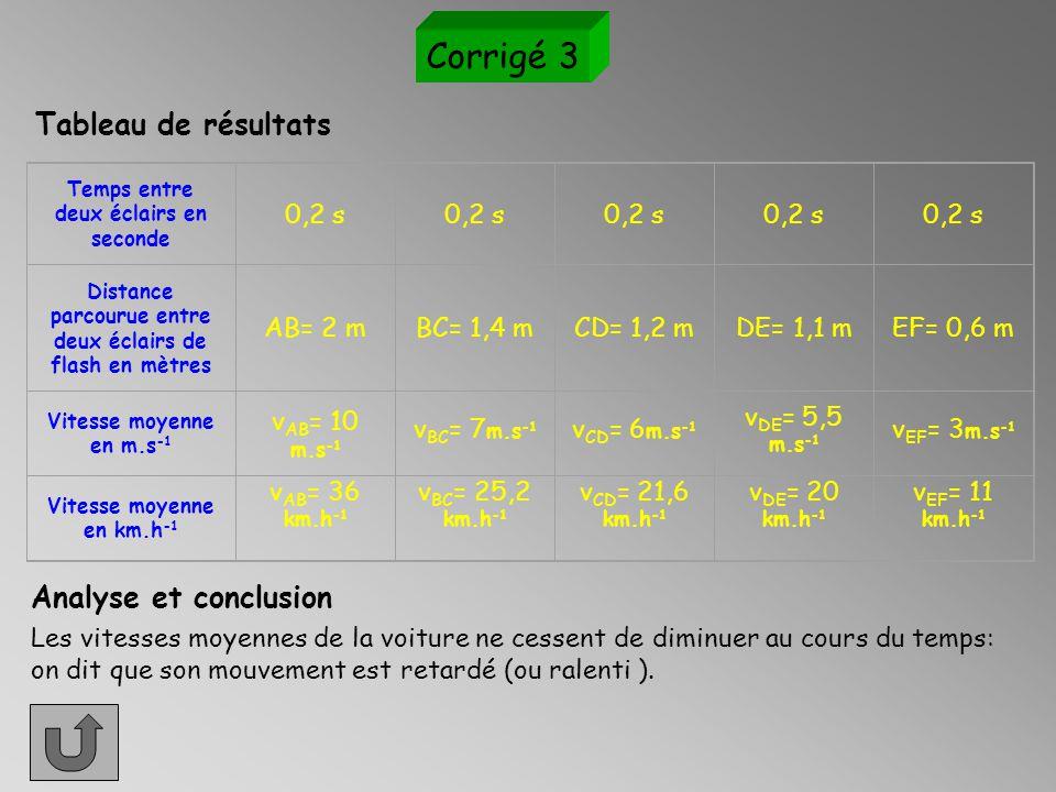 Corrigé 2 Temps entre deux éclairs en seconde 0,03 s Distance parcourue entre deux éclairs de flash en mètres AB= 0,6 mBC= 0,6 mCD= 0,6 mDE= 0,6 mEF= 0,6 m Vitesse moyenne en m.s -1 v AB = 20 m.s -1 v BC = 20 m.s -1 v CD = 20 m.s -1 v DE = 20 m.s -1 v EF = 20 m.s -1 Vitesse moyenne en km.h -1 v AB = 72 km.h -1 v BC = 72 km.h -1 v CD = 72 km.h -1 v DE = 72 km.h -1 v EF = 72 km.h -1 Tableau de résultats Les vitesses moyennes de la voiture restent constantes, on dit alors que son mouvement est uniforme.