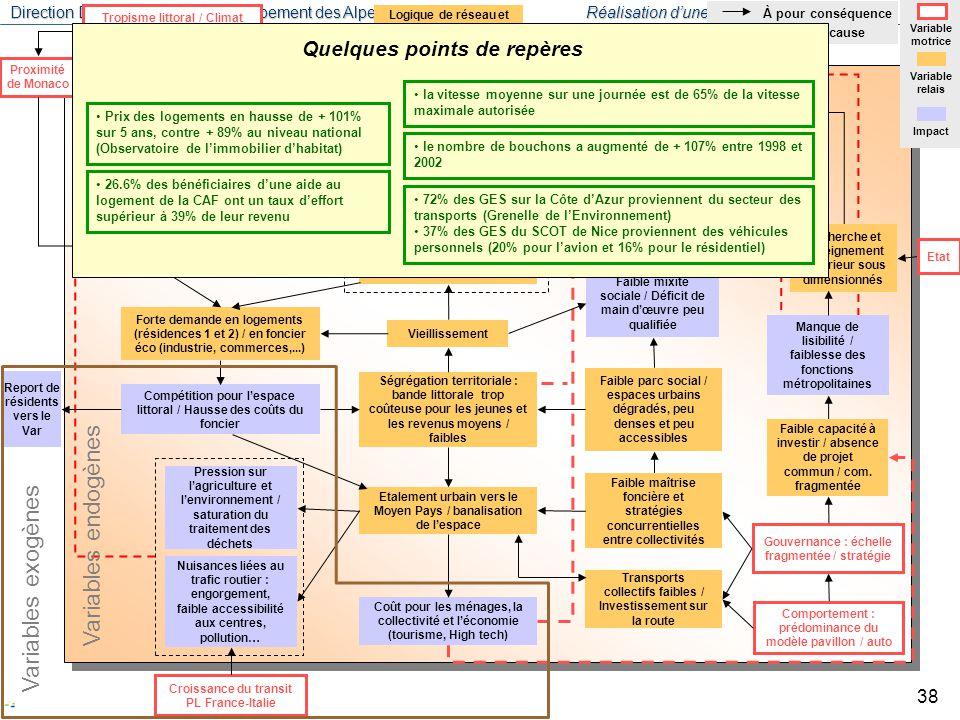Direction Départementale de l'Equipement des Alpes-Maritimes Réalisation d'une prospective territoriale Mars 2008 39 Source : Observatoire immobilier d'habitat, CCI Nice Côte d'Azur.